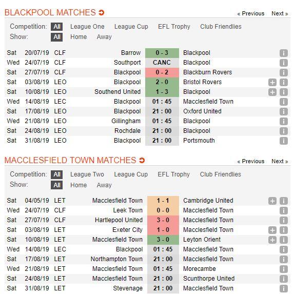 tip-bong-da-tran-blackpool-vs-macclesfield-town-–-01h45-14-08-2019-–-league-cup-fa5