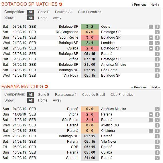 tip-bong-da-tran-botafogo-sp-vs-parana-clube-–-05h15-28-08-2019-–-giai-hang-nhi-brazil-fa3