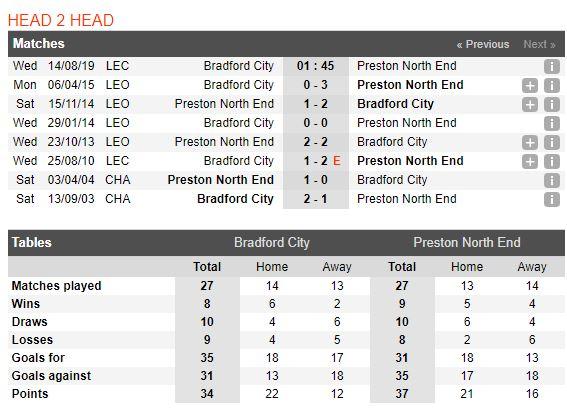 tip-bong-da-tran-bradford-city-vs-preston-north-end-–-01h45-14-08-2019-–-league-cup-fa4