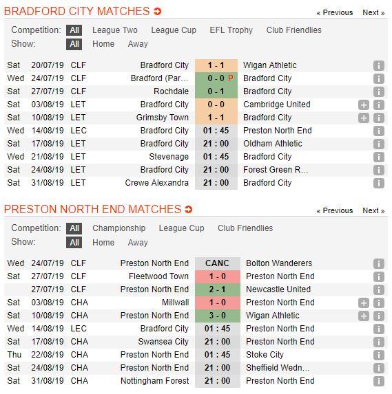tip-bong-da-tran-bradford-city-vs-preston-north-end-–-01h45-14-08-2019-–-league-cup-fa5