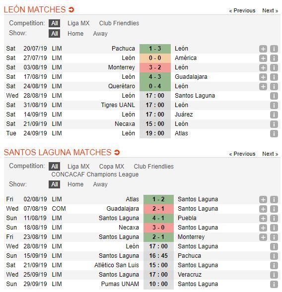 tip-bong-da-tran-club-leon-vs-santos-laguna-–-07h00-29-08-2019-–-giai-vdqg-mexico-fa5