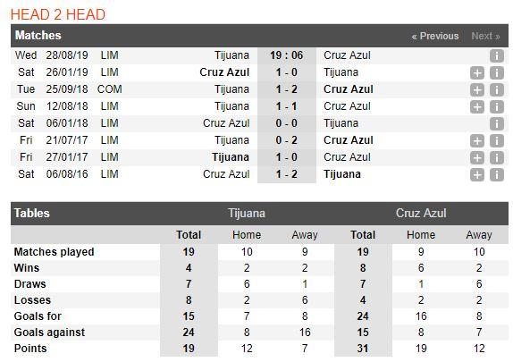 tip-bong-da-tran-club-tijuana-vs-cruz-azul-–-09h06-29-08-2019-–-giai-vdqg-mexico-fa4