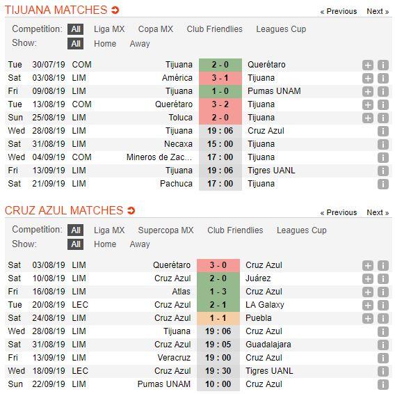 tip-bong-da-tran-club-tijuana-vs-cruz-azul-–-09h06-29-08-2019-–-giai-vdqg-mexico-fa5
