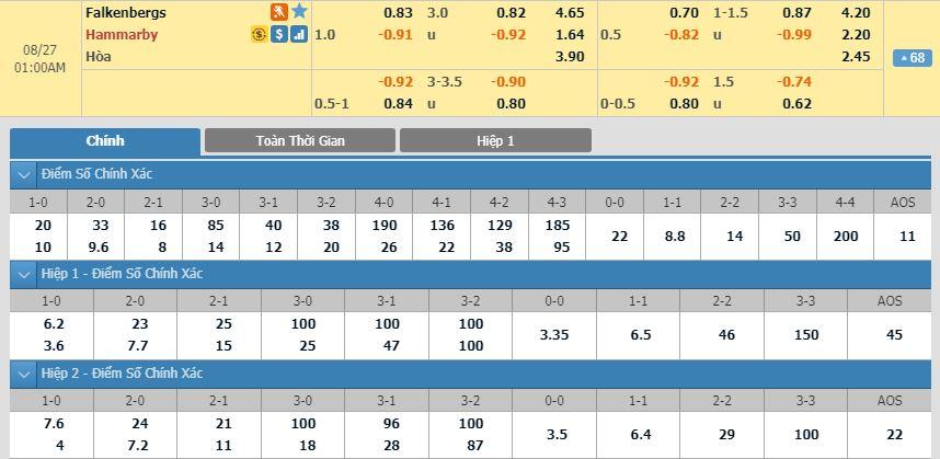 tip-bong-da-tran-falkenbergs-ff-vs-hammarby-if-–-00h00-27-08-2019-–-giai-vdqg-thuy-dien-fa3