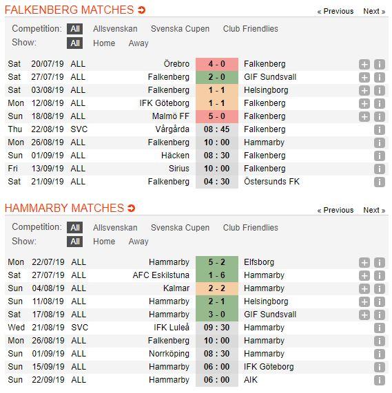 tip-bong-da-tran-falkenbergs-ff-vs-hammarby-if-–-00h00-27-08-2019-–-giai-vdqg-thuy-dien-fa5