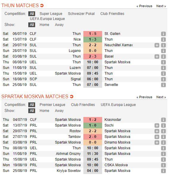 tip-bong-da-tran-fc-thun-vs-spartak-moscow-–-00h00-09-08-2019-–-vong-loai-europa-league-fa-3