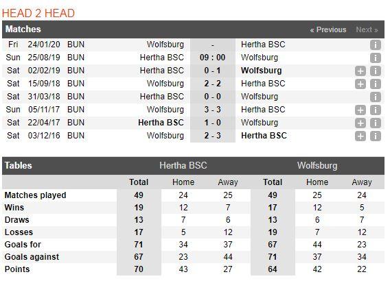 tip-bong-da-tran-hertha-bsc-vs-wolfsburg-–-23h00-25-08-2019-bundesliga-fa4