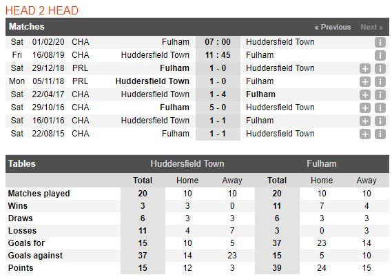tip-bong-da-tran-huddersfield-town-vs-fulham-–-01h45-17-08-2019-–-giai-hang-nhat-anh-fa4