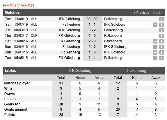 tip-bong-da-tran-ifk-goteborg-vs-falkenbergs-ff-–-00h00-–-13-08-2019-–-giai-vdqg-thuy-dien-fa4