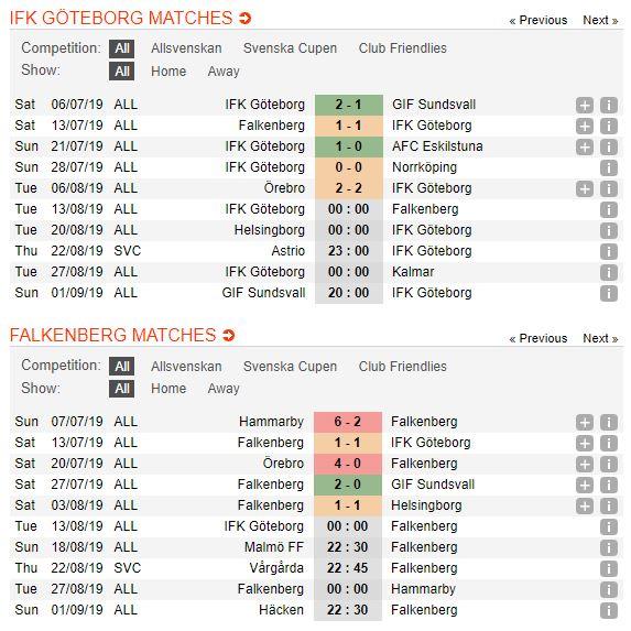 tip-bong-da-tran-ifk-goteborg-vs-falkenbergs-ff-–-00h00-–-13-08-2019-–-giai-vdqg-thuy-dien-fa5