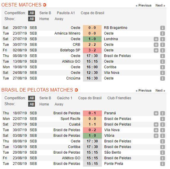 tip-bong-da-tran-oeste-fc-vs-gremio-esportivo-brasil-–-07h30-09-08-2019-–-giai-hang-2-brazil-fa-4