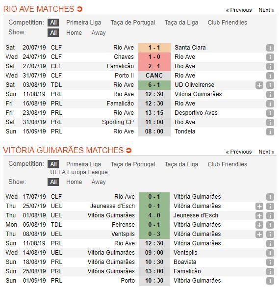 tip-bong-da-tran-rio-ave-vs-vitoria-guimaraes-–-02h30-12-08-2019-–-giai-vdqg-bo-dao-nha-fa5