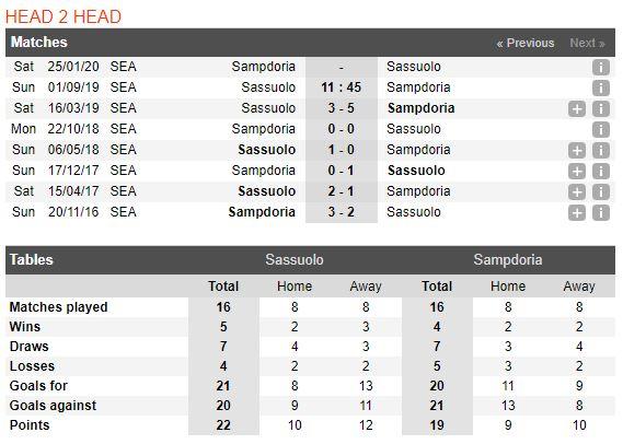 tip-bong-da-tran-sassuolo-vs-sampdoria-–-01h45-02-09-2019-–-giai-vdqg-y-fa4