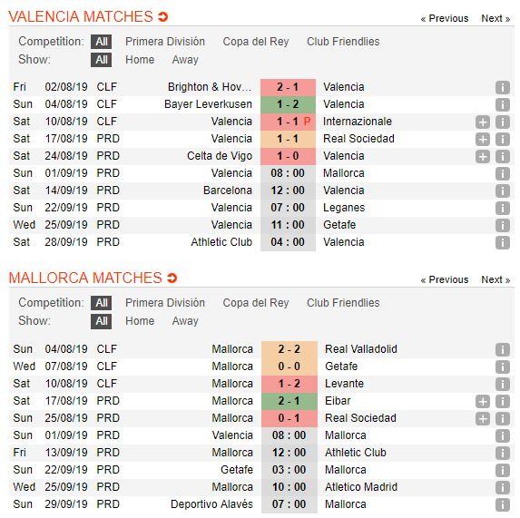 tip-bong-da-tran-valencia-vs-rcd-mallorca-–-22h00-01-09-2019-–-la-liga-fa5