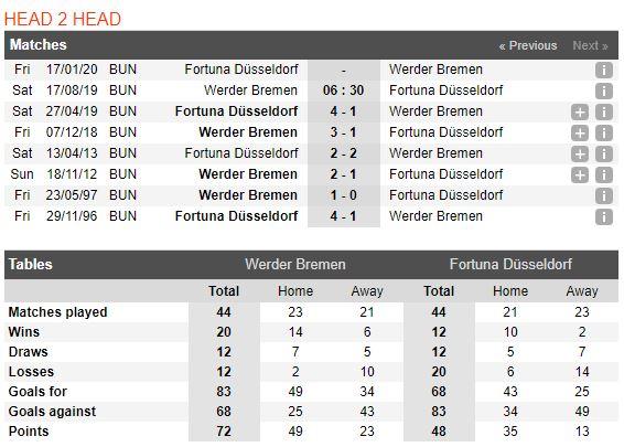 tip-bong-da-tran-werder-bremen-vs-fortuna-düsseldorf-–-20h30-17-08-2019-–-bundesliga-fa4
