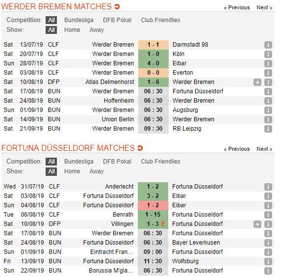 tip-bong-da-tran-werder-bremen-vs-fortuna-düsseldorf-–-20h30-17-08-2019-–-bundesliga-fa5
