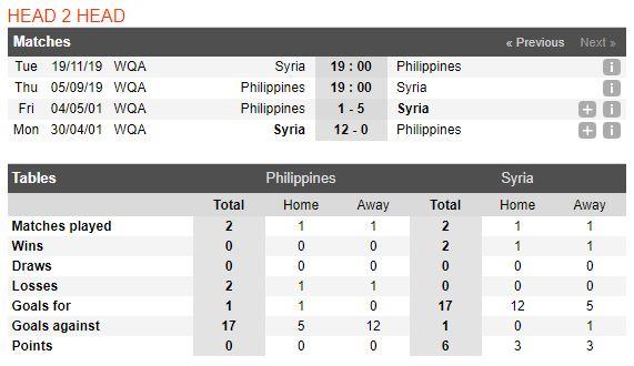 soi-keo-bong-da-philippines-vs-syria-–-19h00-05-09-2019-–-vong-loai-world-cup-2022-kv-chau-a-fa3