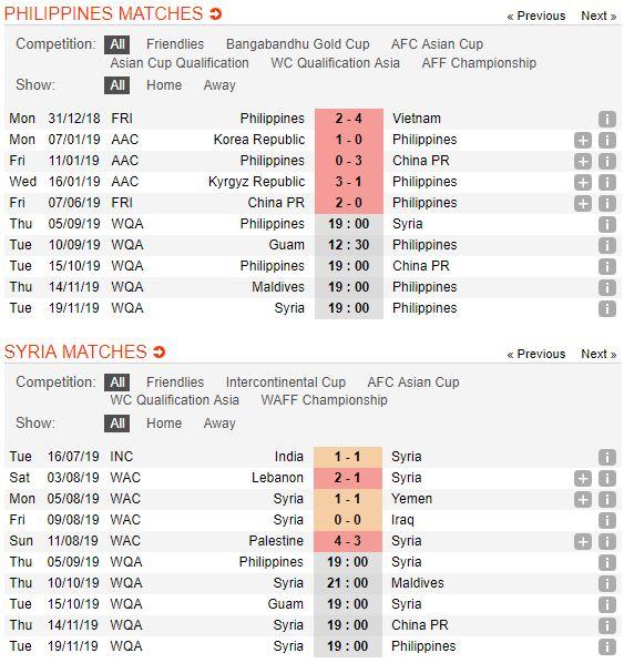 soi-keo-bong-da-philippines-vs-syria-–-19h00-05-09-2019-–-vong-loai-world-cup-2022-kv-chau-a-fa4