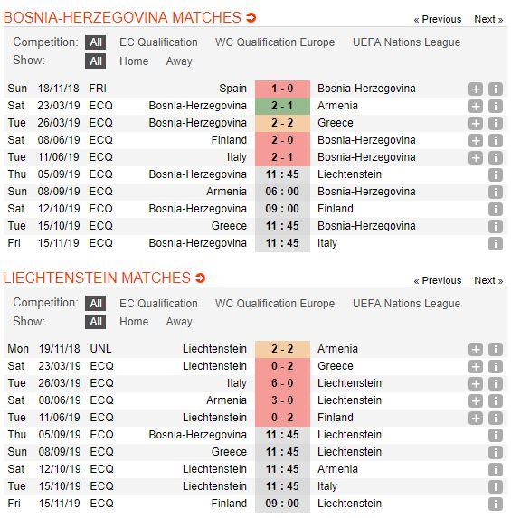tip-bong-da-tran-bosnia-herzegovina-vs-liechtenstein-–-01h45-06-09-2019-–-vong-loai-euro-2020-fa5