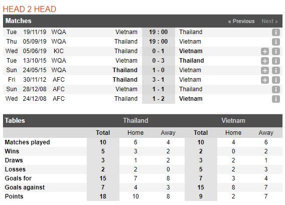 tip-bong-da-tran-thailand-vs-viet-nam-–-19h00-05-09-2019-–-vong-loai-world-cup-2022-kv-chau-a-fa3