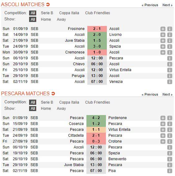 tip-bong-da-tran-Ascoli-vs-Pescara-–-02h00-02-10-2019-–-giai-hang-nhat-anh-fa (2)