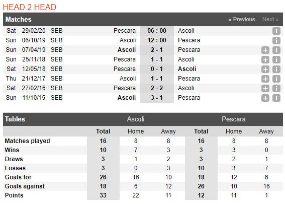 tip-bong-da-tran-Ascoli-vs-Pescara-–-02h00-02-10-2019-–-giai-hang-nhat-anh-fa (3)