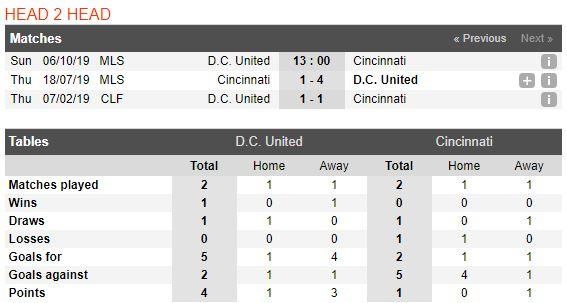 tip-bong-da-tran-DC United-vs-FC Cincinnati-–-03h00-02-10-2019-–-giai-hang-nhat-anh-fa (3)