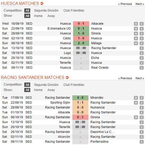 tip-bong-da-tran-Huesca-vs-Racing de Santander-–-23h00-02-10-2019-–-giai-hang-nhat-anh-fa (2)