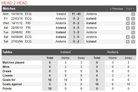 tip-bong-da-tran-Iceland-vs-Andorra-–-01h45-02-10-2019-–-giai-hang-nhat-anh-fa (3)