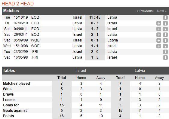 tip-bong-da-tran-Israel-vs-Latvia-–-01h45-02-10-2019-–-giai-hang-nhat-anh-fa (3)