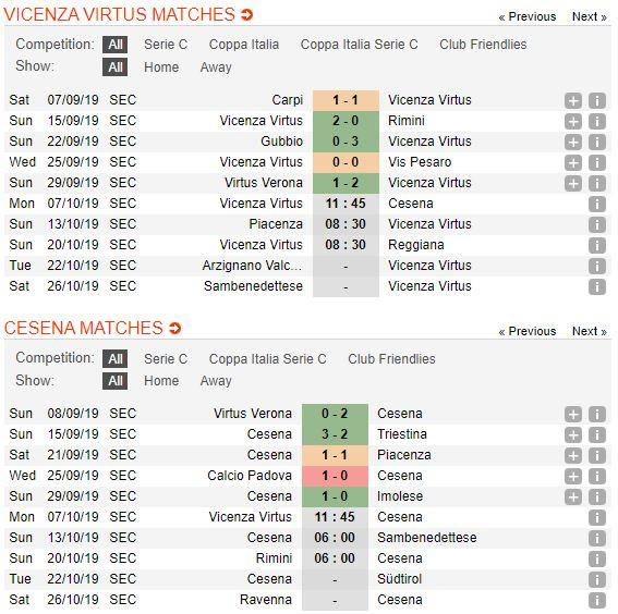 tip-bong-da-tran-L.R. Vicenza-vs-Cesena-–-01h45-02-10-2019-–-giai-hang-nhat-anh-fa (2)