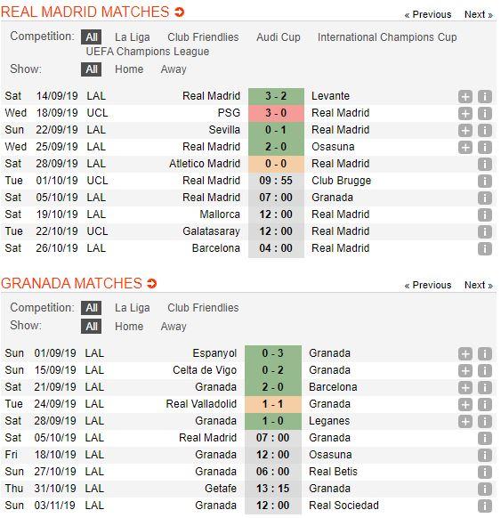 tip-bong-da-tran-Real Madrid-vs-Granada-–-21h00-02-10-2019-–-giai-hang-nhat-anh-fa (2)