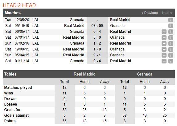 tip-bong-da-tran-Real Madrid-vs-Granada-–-21h00-02-10-2019-–-giai-hang-nhat-anh-fa (3)