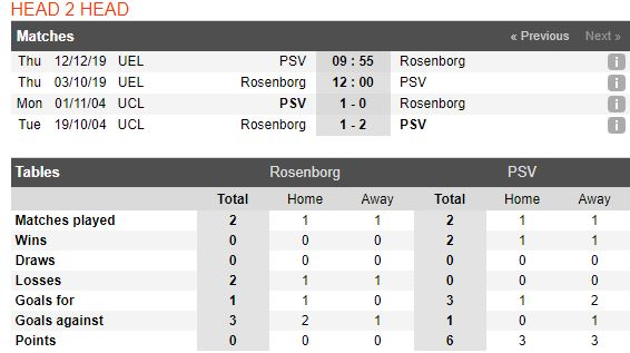 tip-bong-da-tran-Rosenborg BK-vs-preston-north-end-–-02h00-02-10-2019-–-giai-hang-nhat-anh-fa (3)