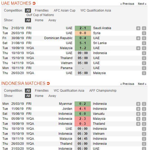 tip-bong-da-tran-United Arab Emirates-vs-Indonesia-–-23h00-02-10-2019-–-giai-hang-nhat-anh-fa (2)