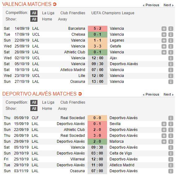 tip-bong-da-tran-Valencia-vs-Deportivo Alavés-–-23h30-02-10-2019-–-giai-hang-nhat-anh-fa (2)