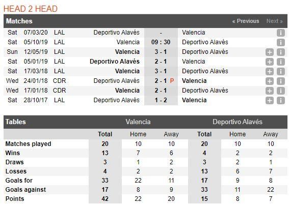 tip-bong-da-tran-Valencia-vs-Deportivo Alavés-–-23h30-02-10-2019-–-giai-hang-nhat-anh-fa (3)