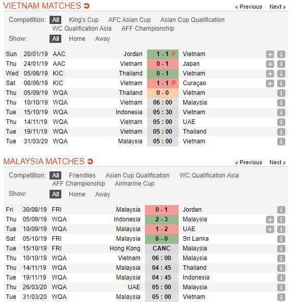 tip-bong-da-tran-Việt Nam-vs-Malaysia-–-20h00-02-10-2019-–-giai-hang-nhat-anh-fa (2)