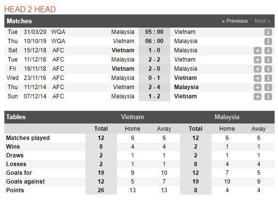 tip-bong-da-tran-Việt Nam-vs-Malaysia-–-20h00-02-10-2019-–-giai-hang-nhat-anh-fa (3)