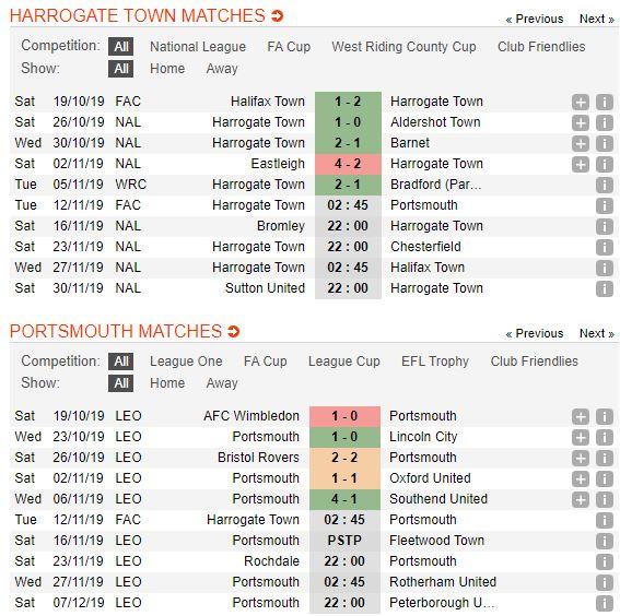 soi-keo-bong-da-harrogate-town-vs-portsmouth-–-02h45-12-11-2019-–-cup-fa-fa (2)