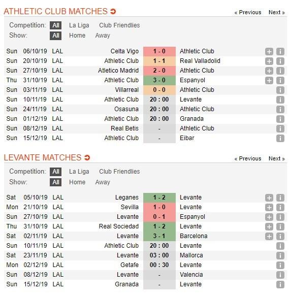 tip-bong-da-tran-athletic-bilbao-vs-levante-–-20h00-–-10-11-2019-–-vdqg-tay-ban-nha-2