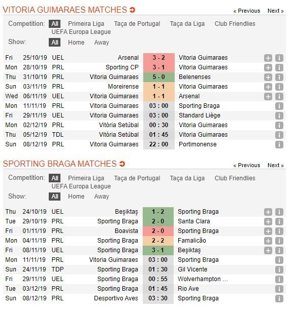 tip-bong-da-tran-vitoria-sport-clube-vs-sporting-braga-–-03h00-–-11-11-2019-–-vdqg-bo-dao-nha-2