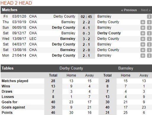 soi-keo-bong-da-derby-county-vs-barnsley-–-02h45-03-01-2020-–-giai-hang-nhat-anh-fa (4)