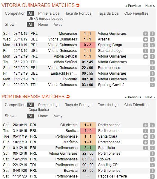 soi-keo-bong-da-vitoria-de-guimaraes-vs-portimonense-–-22h00-08-12-2019-–-giai-vdqg-bo-dao-nha-fa (3)