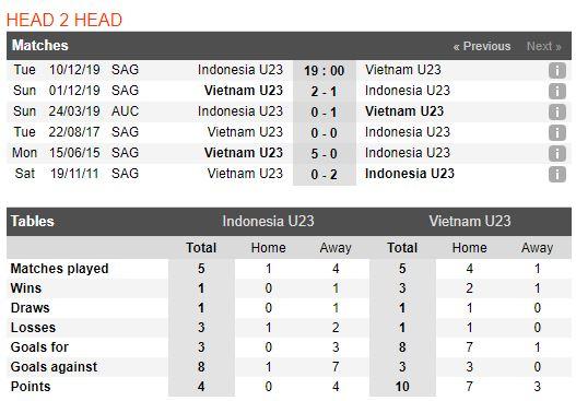 tip-bong-da-tran-u22-indonesia-vs-u22-viet-nam-–-19h00-10-12-2019-–-chung-ket-sea-games-30-fa (2)