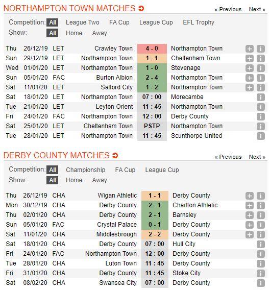 soi-keo-bong-da-northampton-town-vs-derby-county-–-03h00-25-01-2020-–-cup-fa-fa (2)