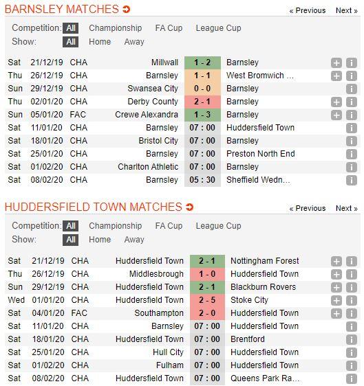 tip-bong-da-tran-barnsley-vs-huddersfield-town-–-22h00-11-01-2020-–-giai-hang-nhat-anh-fa (3)