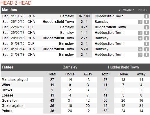 tip-bong-da-tran-barnsley-vs-huddersfield-town-–-22h00-11-01-2020-–-giai-hang-nhat-anh-fa (4)