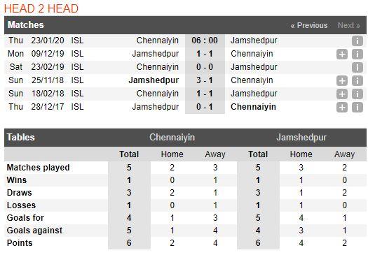 tip-bong-da-tran-chennaiyin-fc-vs-jamshedpur-–-21h00-23-01-2020-–-giai-vdqg-an-do-fa (3)