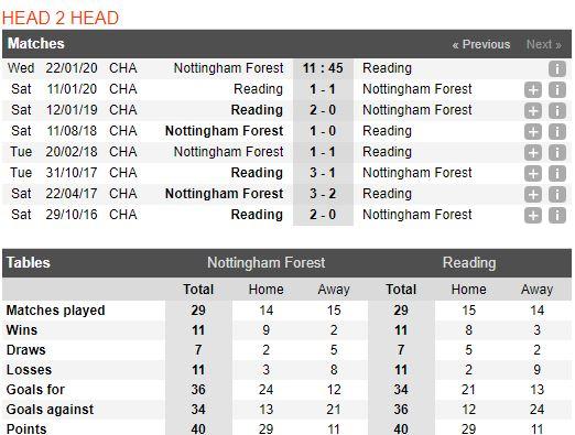 tip-bong-da-tran-nottingham-forest-vs-reading-–-02h45-23-01-2020-–-giai-hang-nhat-anh-fa (4)